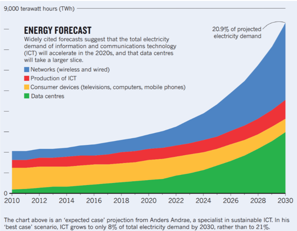 Energy forecast of ICT, Source: Andrae 2015, cited in Nature 2018